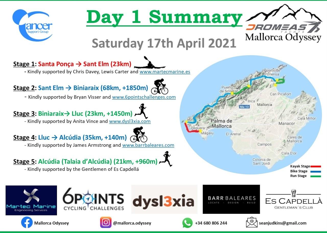 Odyssey day 1 summary